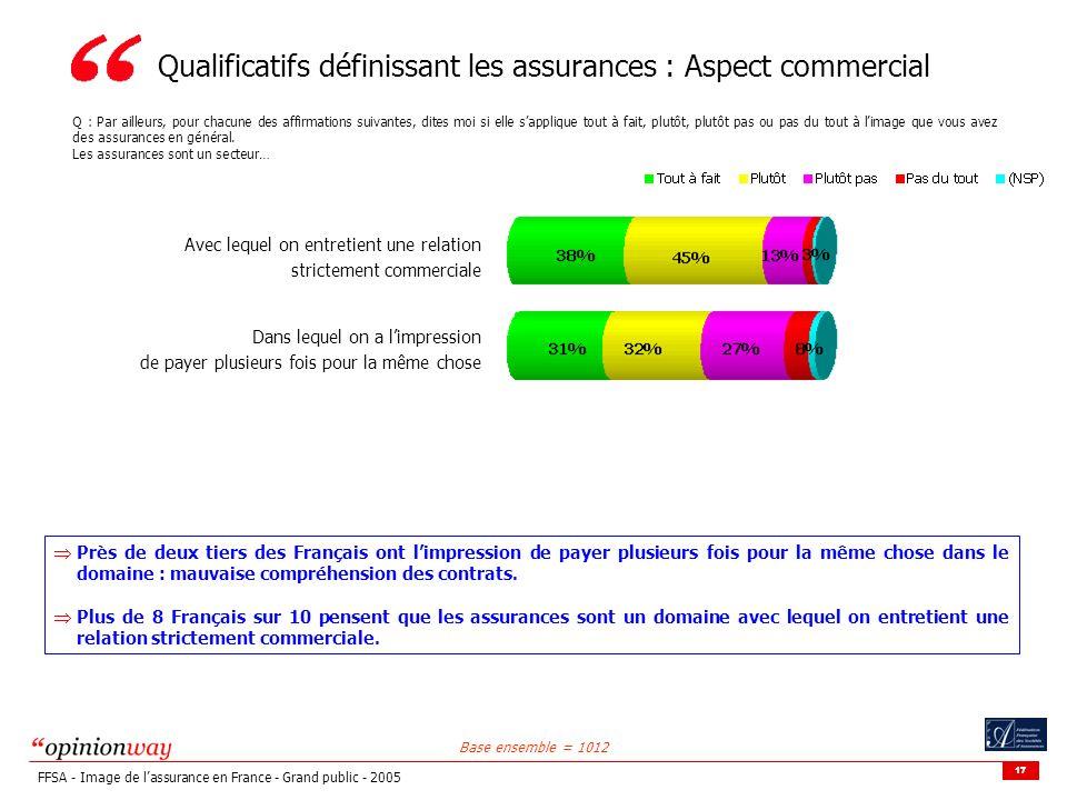 17 FFSA - Image de lassurance en France - Grand public - 2005 Qualificatifs définissant les assurances : Aspect commercial Q : Par ailleurs, pour chacune des affirmations suivantes, dites moi si elle sapplique tout à fait, plutôt, plutôt pas ou pas du tout à limage que vous avez des assurances en général.