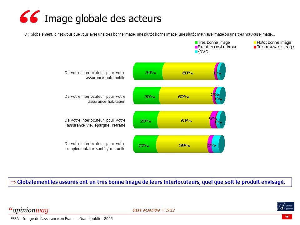 18 FFSA - Image de lassurance en France - Grand public - 2005 Image globale des acteurs Base ensemble = 1012 Q : Globalement, diriez-vous que vous ave