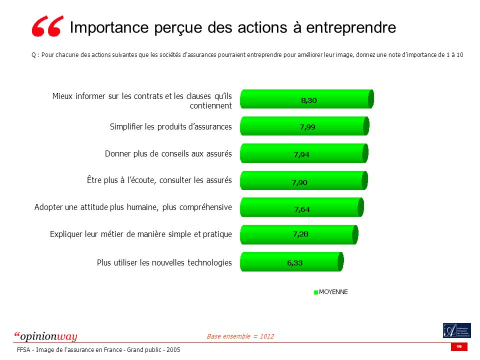 19 FFSA - Image de lassurance en France - Grand public - 2005 Importance perçue des actions à entreprendre Q : Pour chacune des actions suivantes que