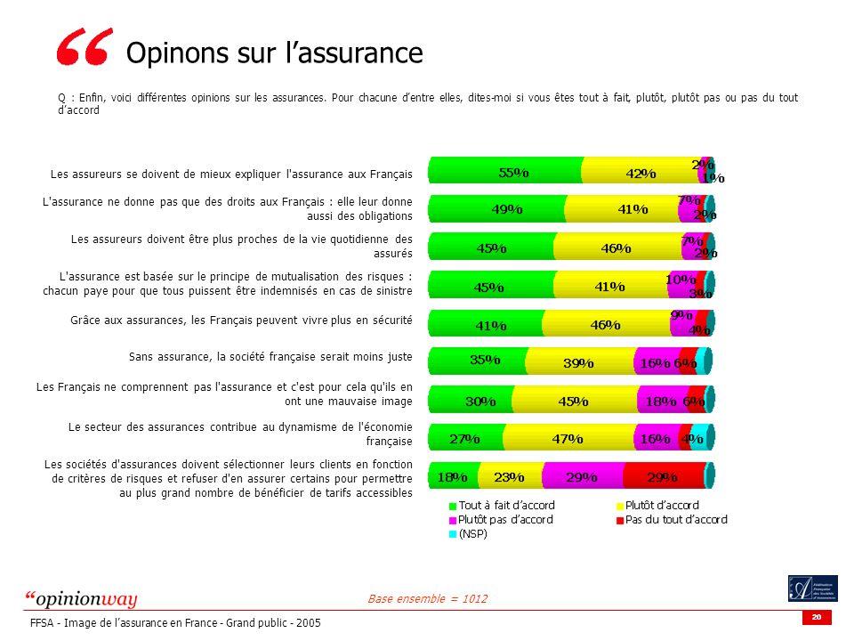 20 FFSA - Image de lassurance en France - Grand public - 2005 Opinons sur lassurance Q : Enfin, voici différentes opinions sur les assurances. Pour ch