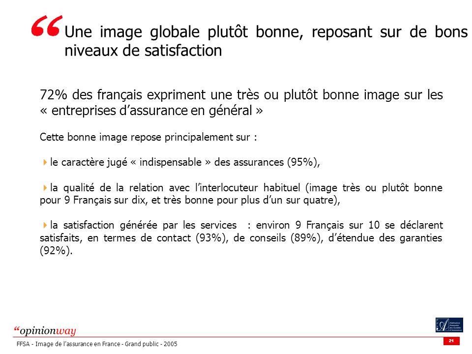 21 FFSA - Image de lassurance en France - Grand public - 2005 72% des français expriment une très ou plutôt bonne image sur les « entreprises dassurance en général » Cette bonne image repose principalement sur : le caractère jugé « indispensable » des assurances (95%), la qualité de la relation avec linterlocuteur habituel (image très ou plutôt bonne pour 9 Français sur dix, et très bonne pour plus dun sur quatre), la satisfaction générée par les services : environ 9 Français sur 10 se déclarent satisfaits, en termes de contact (93%), de conseils (89%), détendue des garanties (92%).