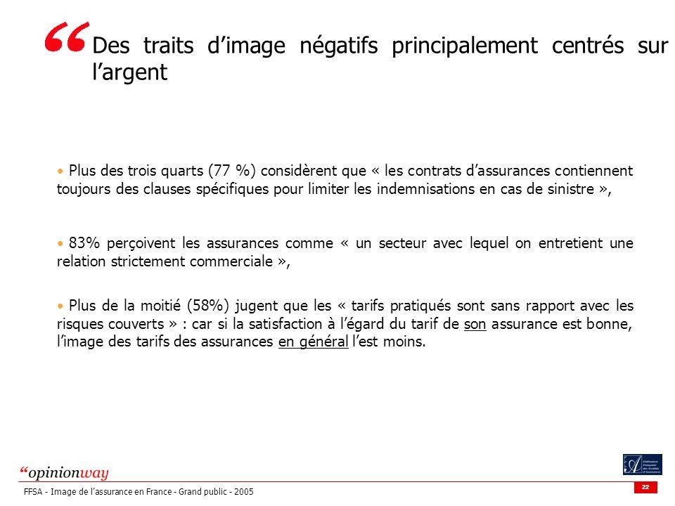 22 FFSA - Image de lassurance en France - Grand public - 2005 Plus des trois quarts (77 %) considèrent que « les contrats dassurances contiennent touj