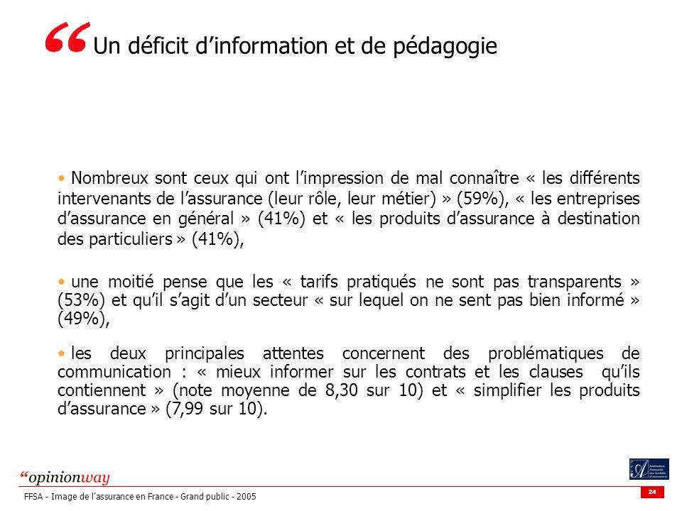 24 FFSA - Image de lassurance en France - Grand public - 2005 Nombreux sont ceux qui ont limpression de mal connaître « les différents intervenants de lassurance (leur rôle, leur métier) » (59%), « les entreprises dassurance en général » (41%) et « les produits dassurance à destination des particuliers » (41%), une moitié pense que les « tarifs pratiqués ne sont pas transparents » (53%) et quil sagit dun secteur « sur lequel on ne sent pas bien informé » (49%), les deux principales attentes concernent des problématiques de communication : « mieux informer sur les contrats et les clauses quils contiennent » (note moyenne de 8,30 sur 10) et « simplifier les produits dassurance » (7,99 sur 10).