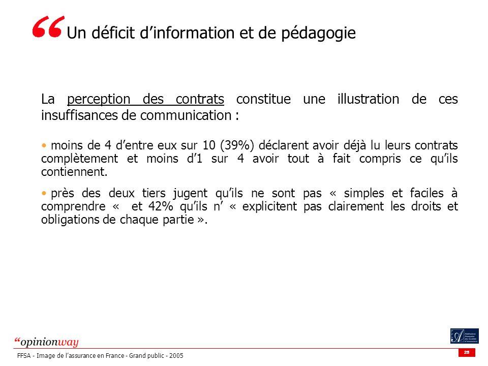25 FFSA - Image de lassurance en France - Grand public - 2005 La perception des contrats constitue une illustration de ces insuffisances de communicat
