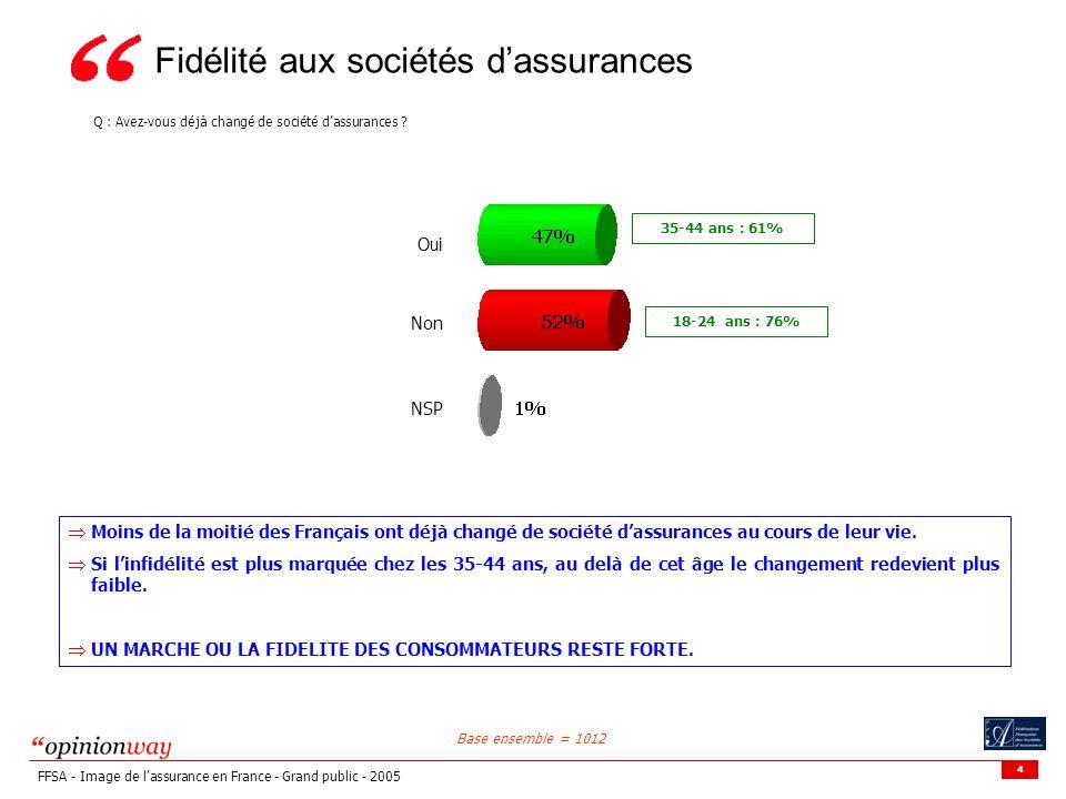 4 FFSA - Image de lassurance en France - Grand public - 2005 Fidélité aux sociétés dassurances Q : Avez-vous déjà changé de société dassurances ? Oui