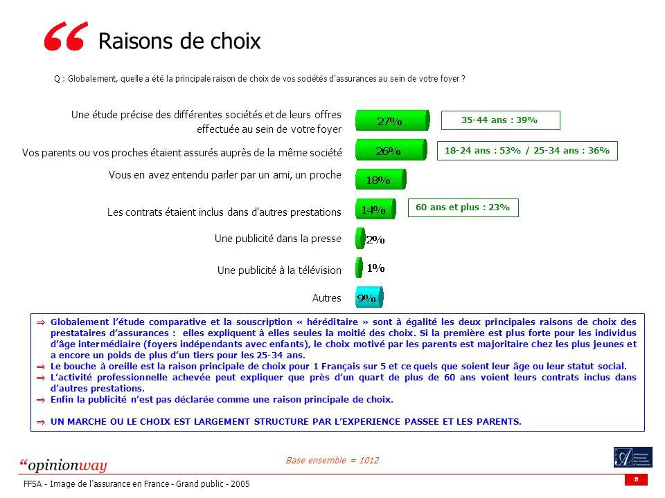 5 FFSA - Image de lassurance en France - Grand public - 2005 Raisons de choix Une étude précise des différentes sociétés et de leurs offres effectuée