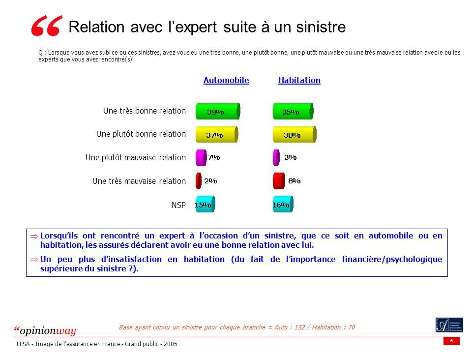6 FFSA - Image de lassurance en France - Grand public - 2005 Base ayant connu un sinistre pour chaque branche = Auto : 132 / Habitation : 70 Relation