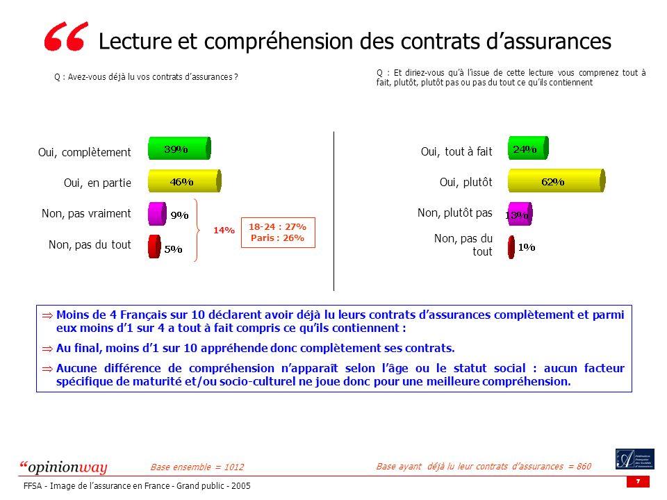 7 FFSA - Image de lassurance en France - Grand public - 2005 Lecture et compréhension des contrats dassurances Q : Avez-vous déjà lu vos contrats dass