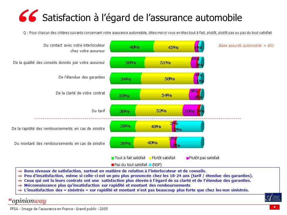 8 FFSA - Image de lassurance en France - Grand public - 2005 Satisfaction à légard de lassurance automobile Base assurés automobile = 851 Q : Pour cha