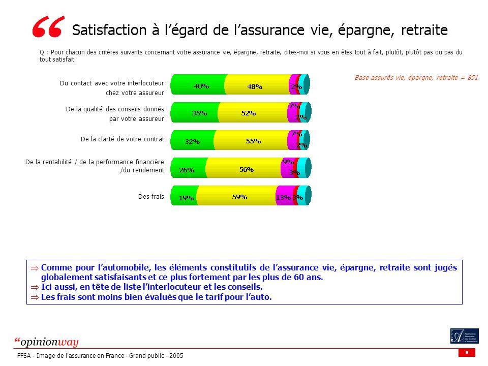 9 FFSA - Image de lassurance en France - Grand public - 2005 Satisfaction à légard de lassurance vie, épargne, retraite Base assurés vie, épargne, ret