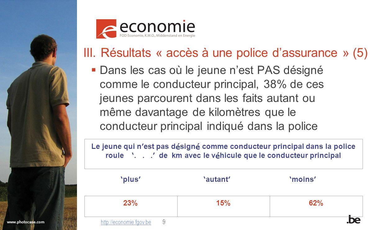 III. Résultats « accès à une police dassurance » (5) Dans les cas où le jeune nest PAS désigné comme le conducteur principal, 38% de ces jeunes parcou