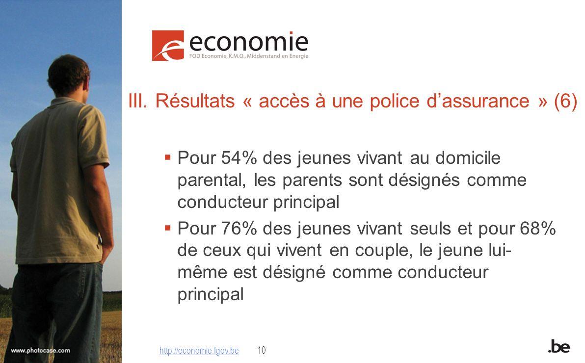 III. Résultats « accès à une police dassurance » (6) Pour 54% des jeunes vivant au domicile parental, les parents sont désignés comme conducteur princ