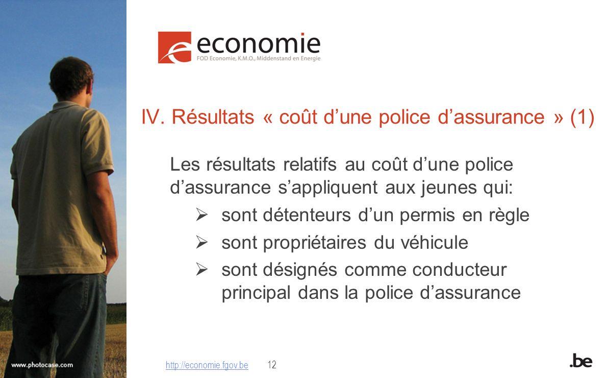 IV. Résultats « coût dune police dassurance » (1) Les résultats relatifs au coût dune police dassurance sappliquent aux jeunes qui: sont détenteurs du