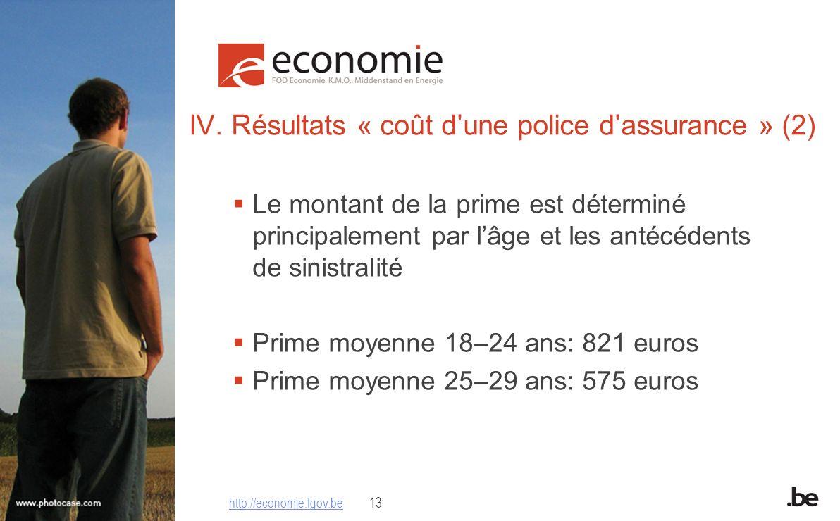 IV. Résultats « coût dune police dassurance » (2) Le montant de la prime est déterminé principalement par lâge et les antécédents de sinistralité Prim