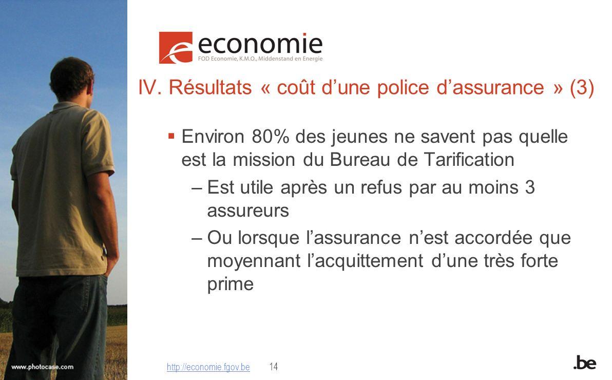 IV. Résultats « coût dune police dassurance » (3) Environ 80% des jeunes ne savent pas quelle est la mission du Bureau de Tarification –Est utile aprè
