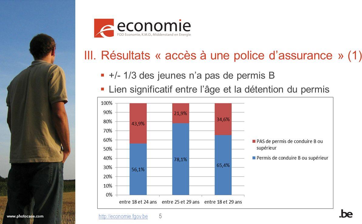 III. Résultats « accès à une police dassurance » (1) +/- 1/3 des jeunes na pas de permis B Lien significatif entre lâge et la détention du permis http