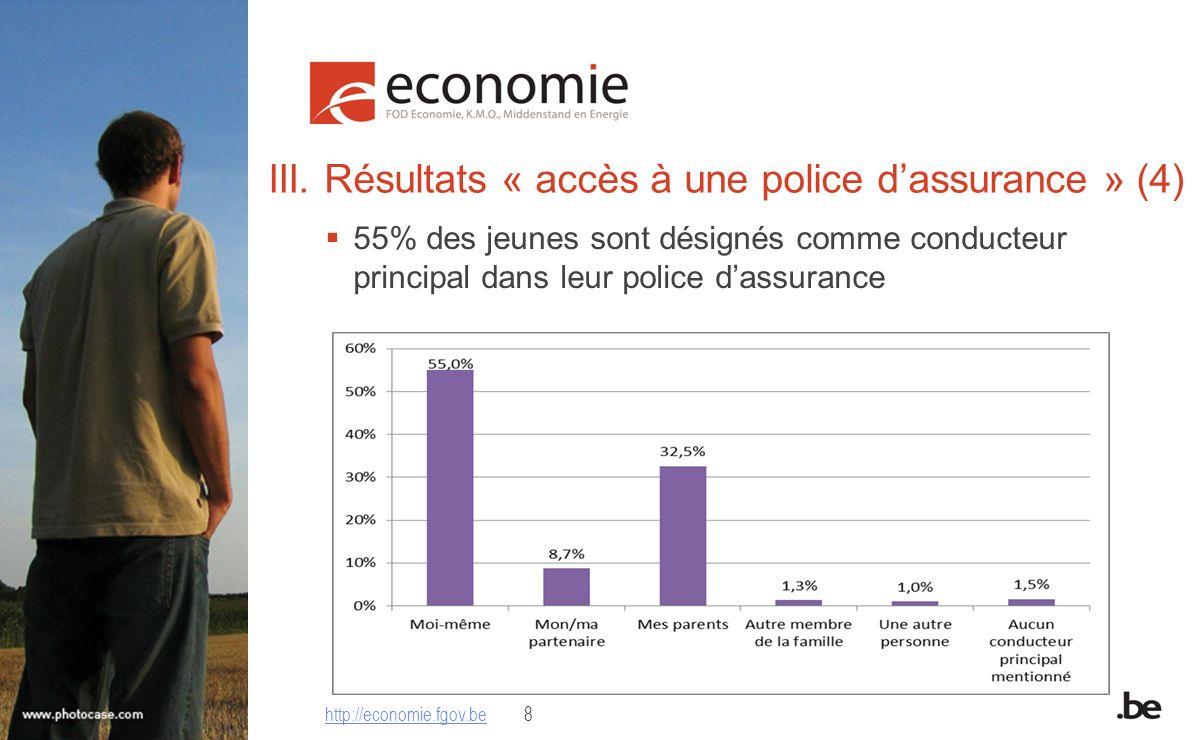 III. Résultats « accès à une police dassurance » (4) 55% des jeunes sont désignés comme conducteur principal dans leur police dassurance http://econom