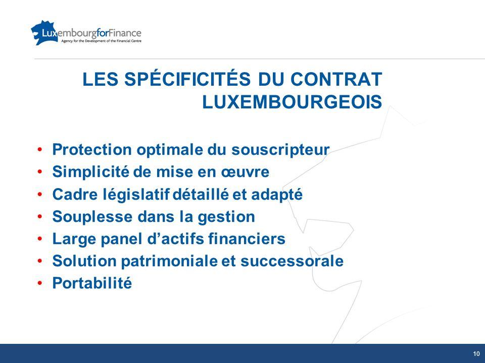 Protection optimale du souscripteur Simplicité de mise en œuvre Cadre législatif détaillé et adapté Souplesse dans la gestion Large panel dactifs fina