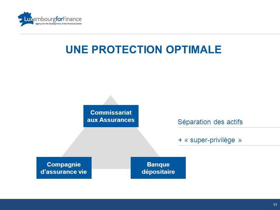 UNE PROTECTION OPTIMALE Compagnie dassurance vie Banque dépositaire Commissariat aux Assurances Séparation des actifs + « super-privilège » 11