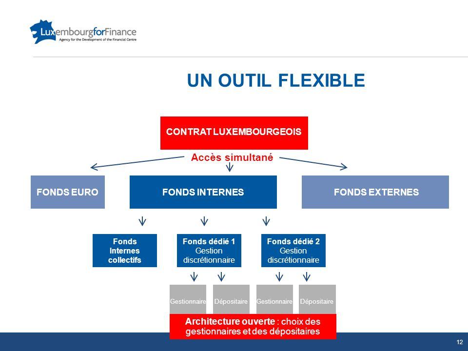 UN OUTIL FLEXIBLE CONTRAT LUXEMBOURGEOIS FONDS INTERNESFONDS EXTERNES Fonds Internes collectifs Fonds dédié 1 Gestion discrétionnaire Fonds dédié 2 Ge