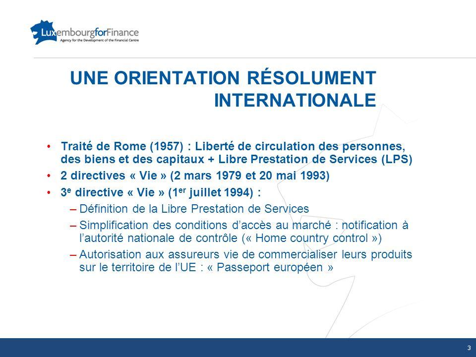 UNE ORIENTATION RÉSOLUMENT INTERNATIONALE Traité de Rome (1957) : Liberté de circulation des personnes, des biens et des capitaux + Libre Prestation d