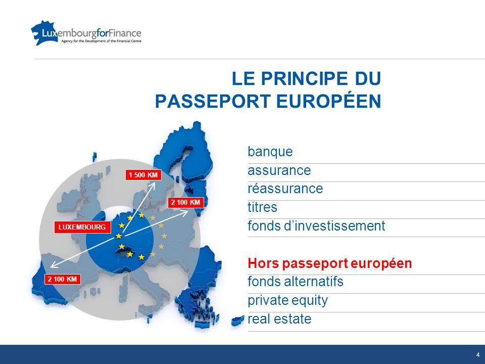 LE PRINCIPE DU PASSEPORT EUROPÉEN banque assurance réassurance titres fonds dinvestissement Hors passeport européen fonds alternatifs private equity r