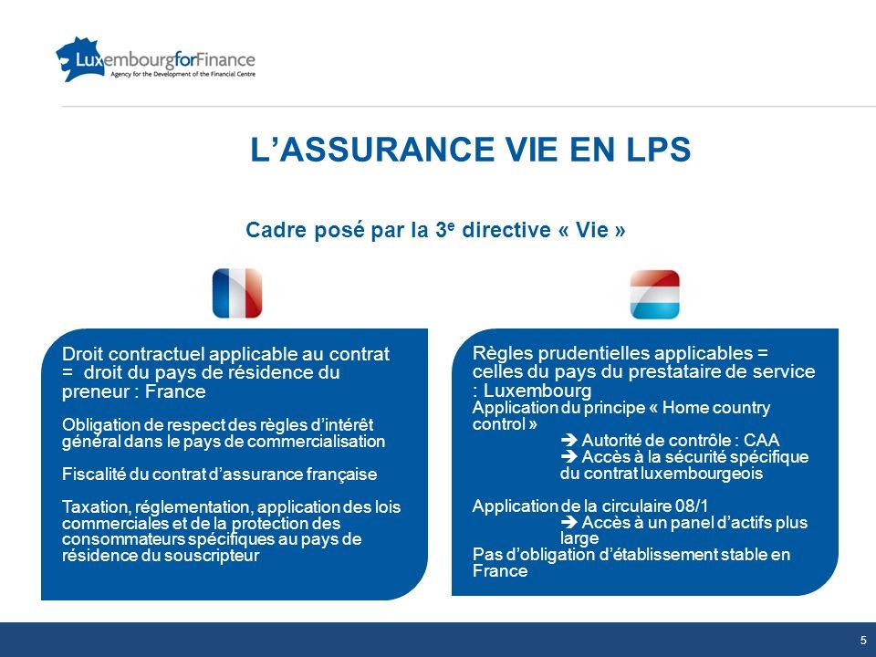 LASSURANCE VIE EN LPS Cadre posé par la 3 e directive « Vie » Droit contractuel applicable au contrat = droit du pays de résidence du preneur : France