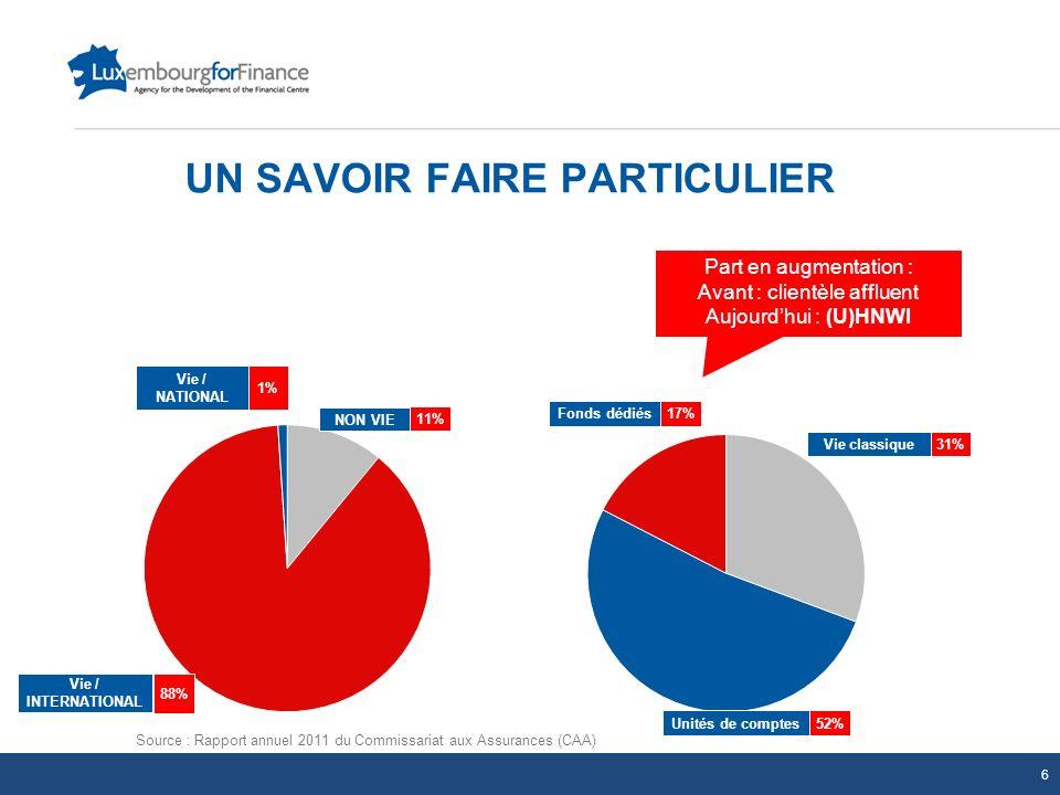 UN SAVOIR FAIRE PARTICULIER Source : Rapport annuel 2011 du Commissariat aux Assurances (CAA) 88% Vie / INTERNATIONAL 1% 11% Vie / NATIONAL NON VIE 52