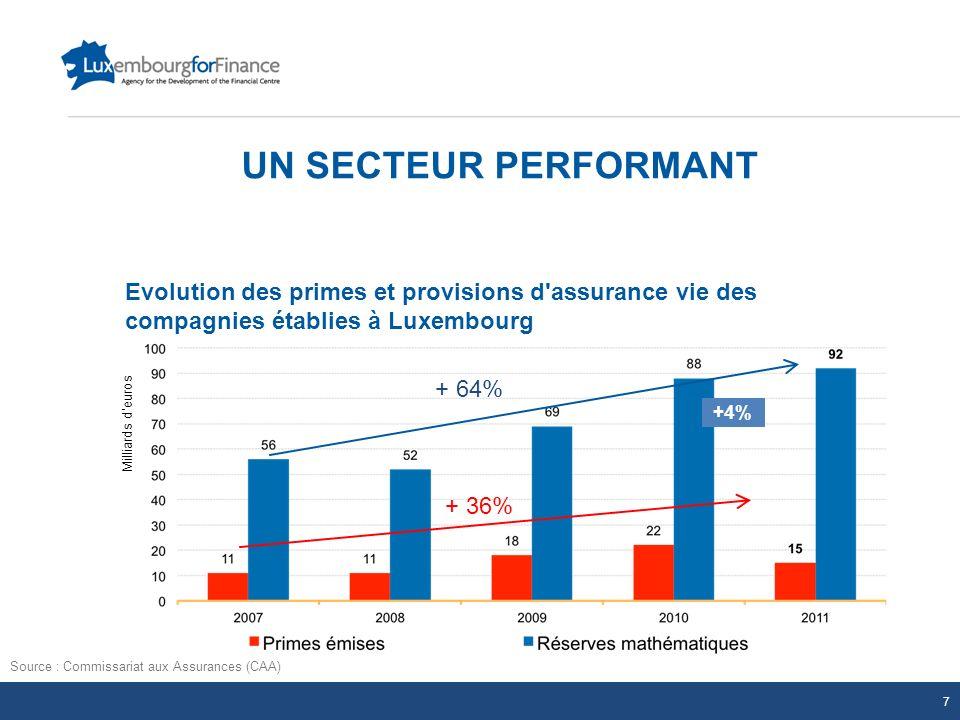 UN SECTEUR PERFORMANT Source : Commissariat aux Assurances (CAA) Evolution des primes et provisions d'assurance vie des compagnies établies à Luxembou