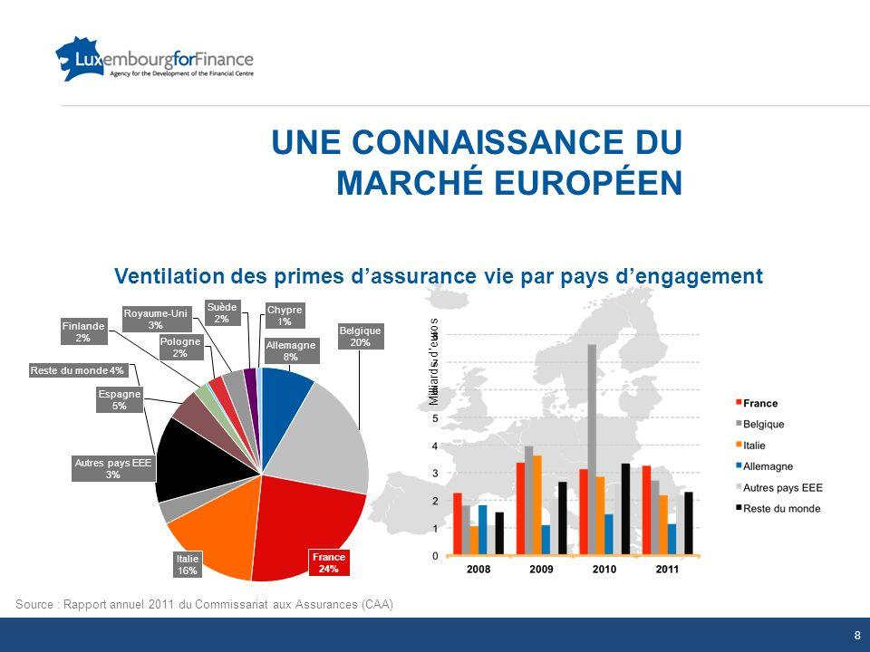 UNE CONNAISSANCE DU MARCHÉ EUROPÉEN Milliards deuros Source : Rapport annuel 2011 du Commissariat aux Assurances (CAA) Ventilation des primes dassuran