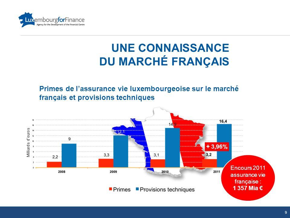 UNE CONNAISSANCE DU MARCHÉ FRANÇAIS + 3,96% Primes de lassurance vie luxembourgeoise sur le marché français et provisions techniques Milliards deuros