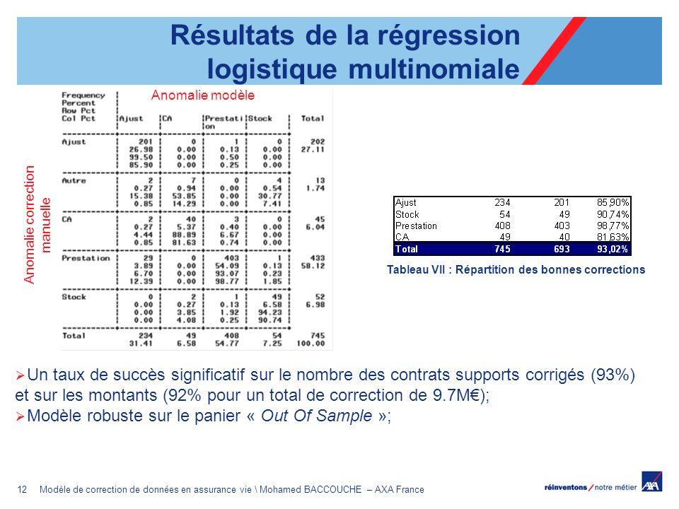 12Modèle de correction de données en assurance vie \ Mohamed BACCOUCHE – AXA France Résultats de la régression logistique multinomiale Un taux de succ