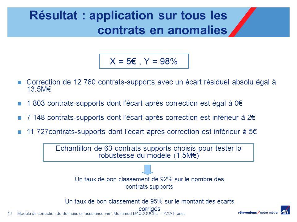 13Modèle de correction de données en assurance vie \ Mohamed BACCOUCHE – AXA France Correction de 12 760 contrats-supports avec un écart résiduel abso