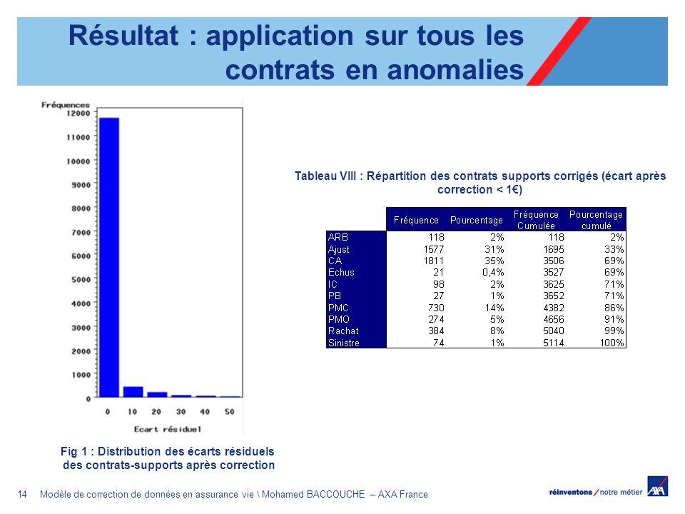 14Modèle de correction de données en assurance vie \ Mohamed BACCOUCHE – AXA France Fig 1 : Distribution des écarts résiduels des contrats-supports ap