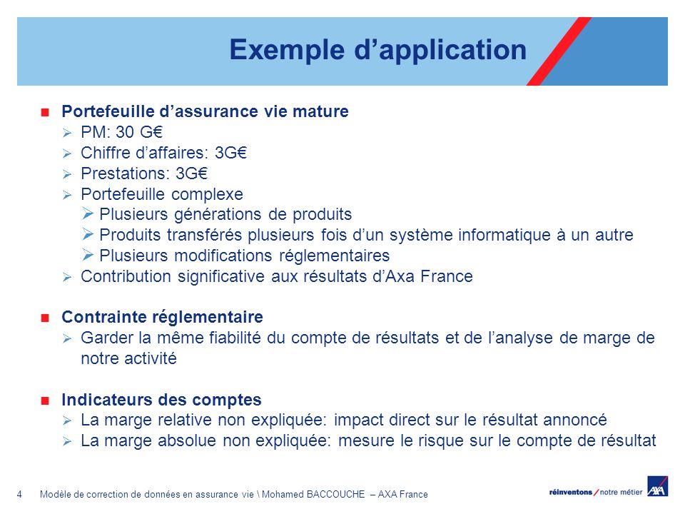 4Modèle de correction de données en assurance vie \ Mohamed BACCOUCHE – AXA France Portefeuille dassurance vie mature PM: 30 G Chiffre daffaires: 3G P