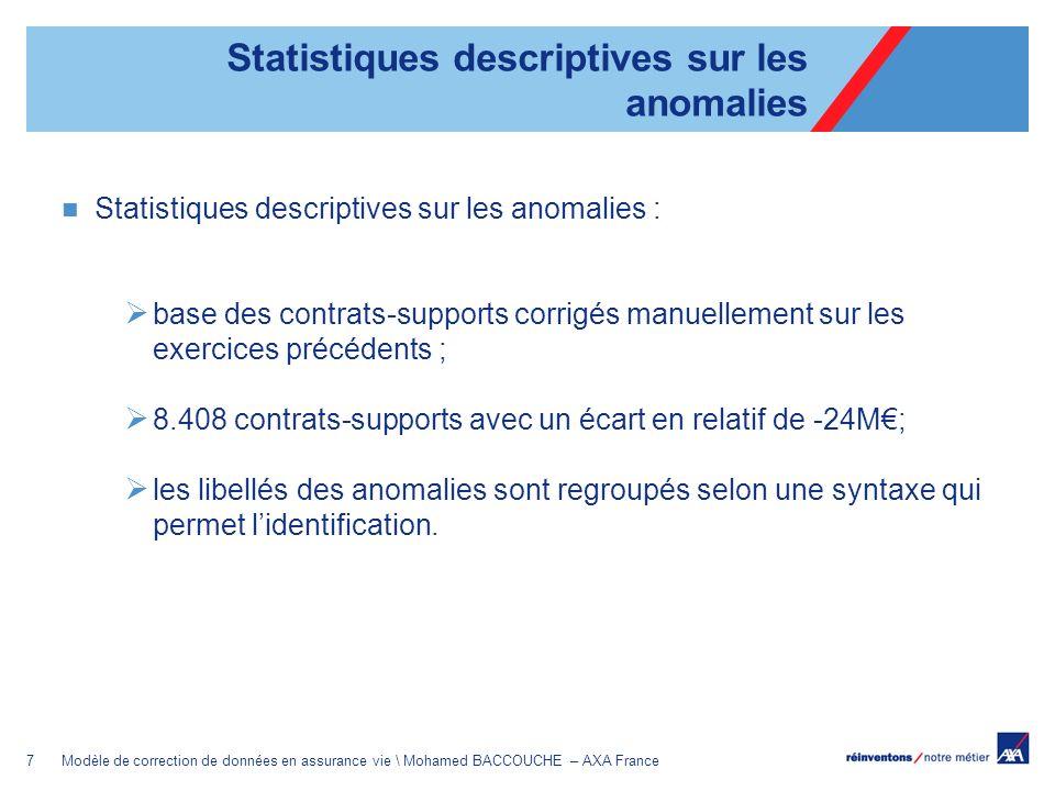 8Modèle de correction de données en assurance vie \ Mohamed BACCOUCHE – AXA France Tableau I : Nombre des postes corrigés Tableau II : Nombre des postes corrigés par contrat Tableau III : Cas d une seule correction Statistiques descriptives sur les anomalies - support