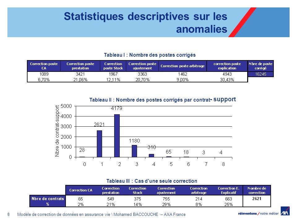 9Modèle de correction de données en assurance vie \ Mohamed BACCOUCHE – AXA France Tableau IV : Cas de deux corrections par contrats-supports en UC Tableau V : Cas de deux corrections par contrats-supports en EURO Les postes les plus corrigés sont : ajustement/IND (UC/Euro) + poste de stock/flux Statistiques descriptives sur les anomalies