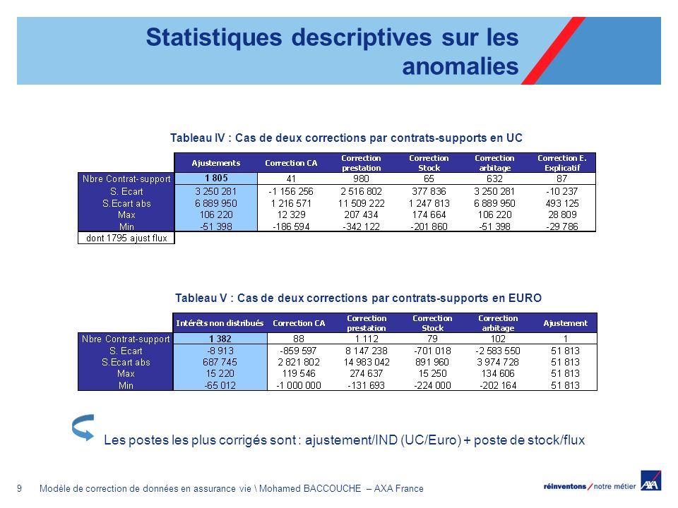 9Modèle de correction de données en assurance vie \ Mohamed BACCOUCHE – AXA France Tableau IV : Cas de deux corrections par contrats-supports en UC Ta