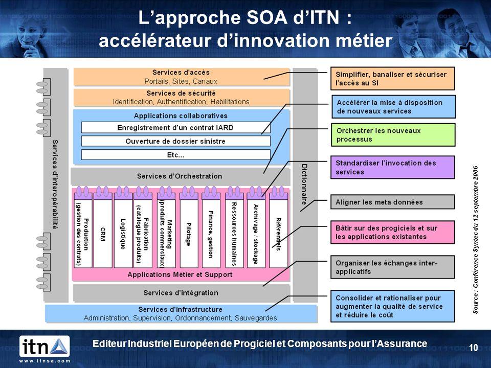 Editeur Industriel Européen de Progiciel et Composants pour lAssurance 10 Lapproche SOA dITN : accélérateur dinnovation métier Source : Conférence Syn