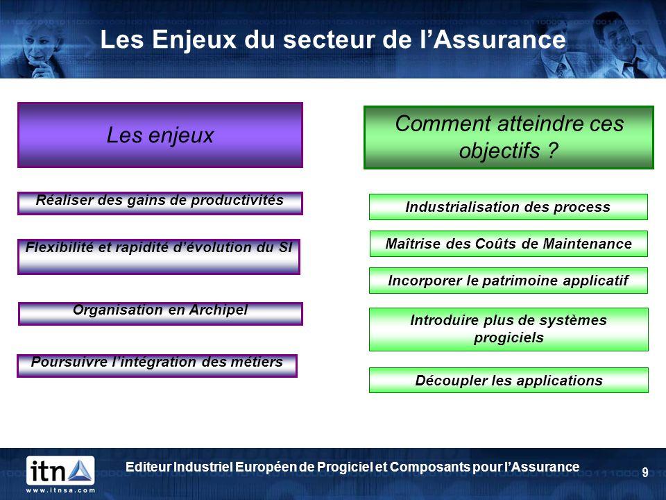 Editeur Industriel Européen de Progiciel et Composants pour lAssurance 9 Les Enjeux du secteur de lAssurance Les enjeux Comment atteindre ces objectif