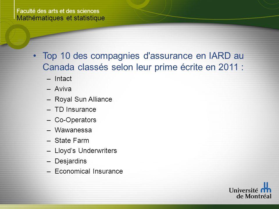 Faculté des arts et des sciences Mathématiques et statistique Lindustrie canadienne de lassurance IARD est en forte croissance depuis plusieurs années : Note : Les données proviennent du site du Bureau dassurance du Canada(BAC)