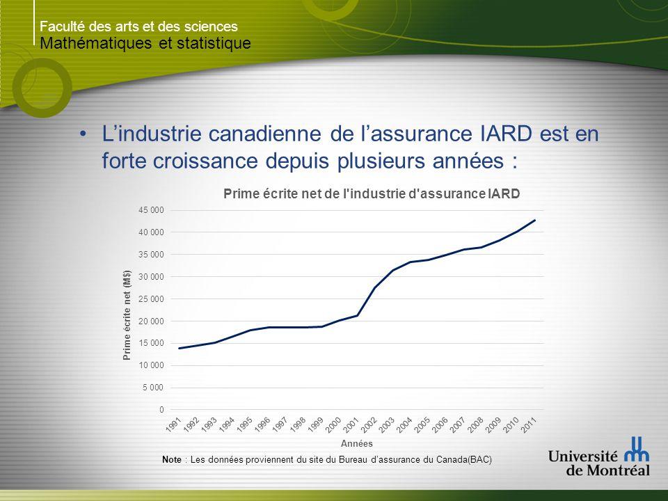 Faculté des arts et des sciences Mathématiques et statistique Lindustrie canadienne de lassurance IARD est en forte croissance depuis plusieurs années