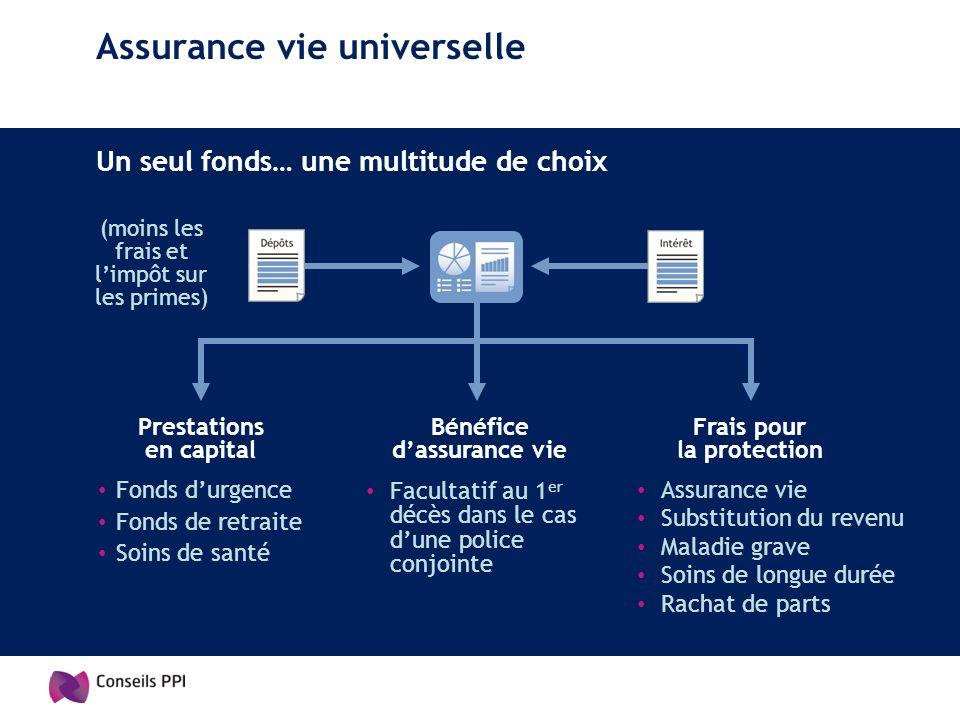 Assurance vie universelle Un seul fonds… une multitude de choix Assurance vie Substitution du revenu Maladie grave Soins de longue durée Rachat de par