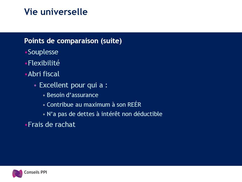 Vie universelle Points de comparaison (suite) Souplesse Flexibilité Abri fiscal Excellent pour qui a : Besoin dassurance Contribue au maximum à son RE