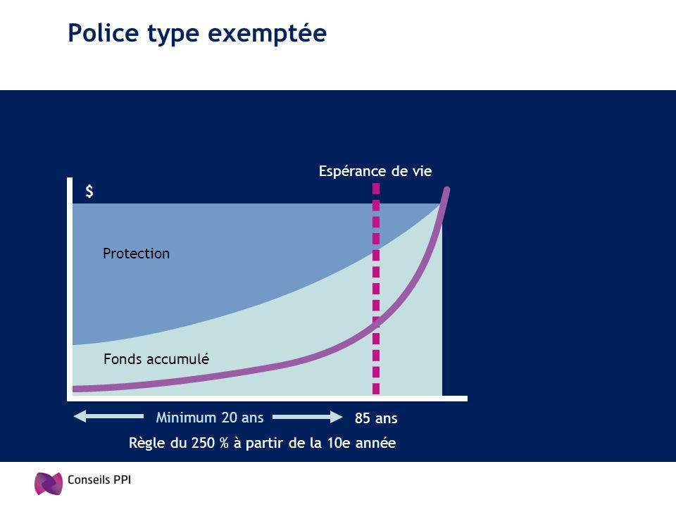 Police type exemptée Espérance de vie Protection Fonds accumulé Minimum 20 ans 85 ans Règle du 250 % à partir de la 10e année $