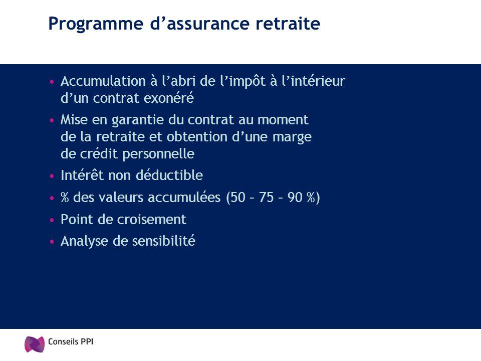Programme dassurance retraite Accumulation à labri de limpôt à lintérieur dun contrat exonéré Mise en garantie du contrat au moment de la retraite et