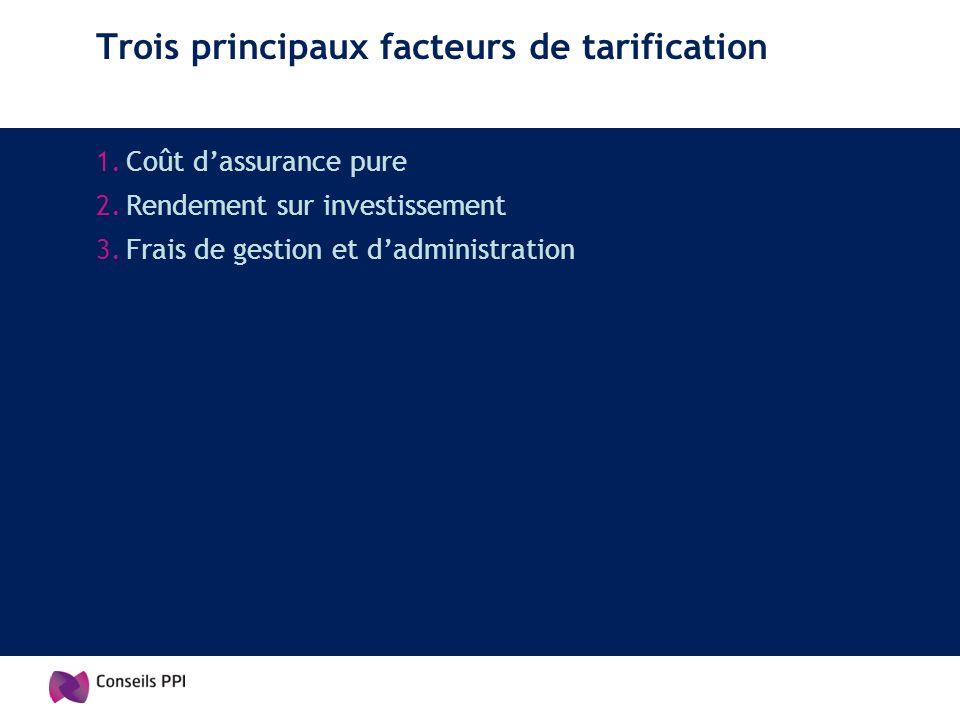 Trois principaux facteurs de tarification 1.Coût dassurance pure 2.Rendement sur investissement 3.Frais de gestion et dadministration