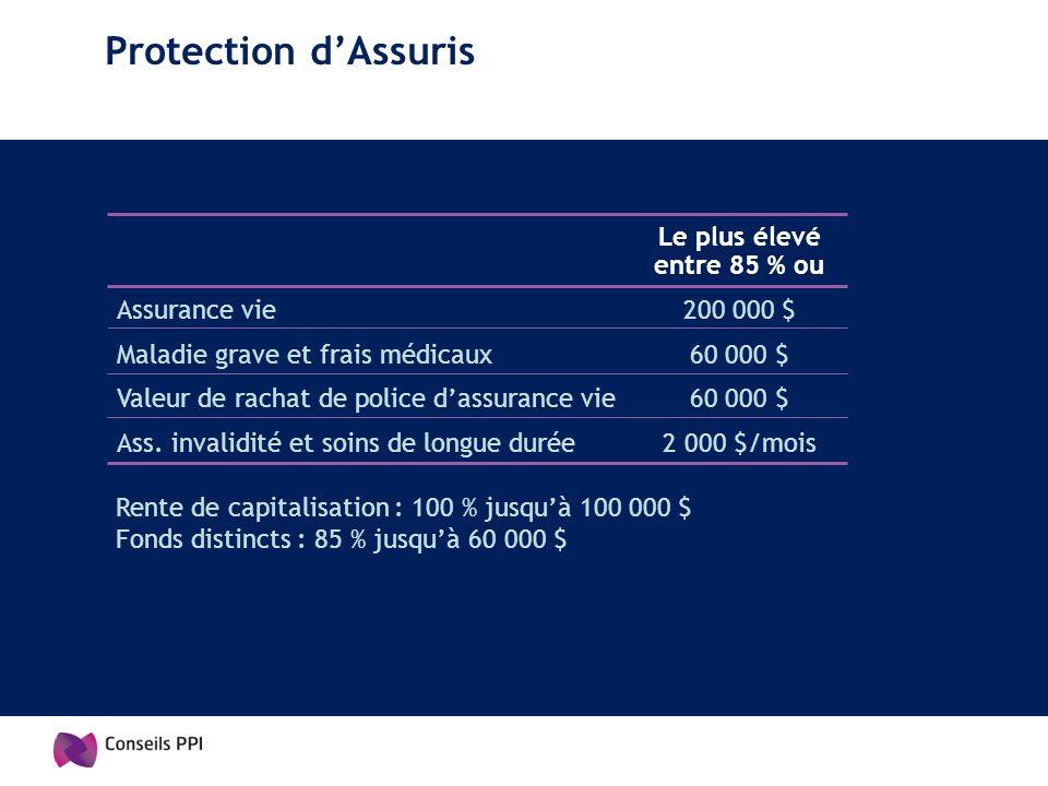 Protection dAssuris Le plus élevé entre 85 % ou Assurance vie200 000 $ Maladie grave et frais médicaux60 000 $ Valeur de rachat de police dassurance v