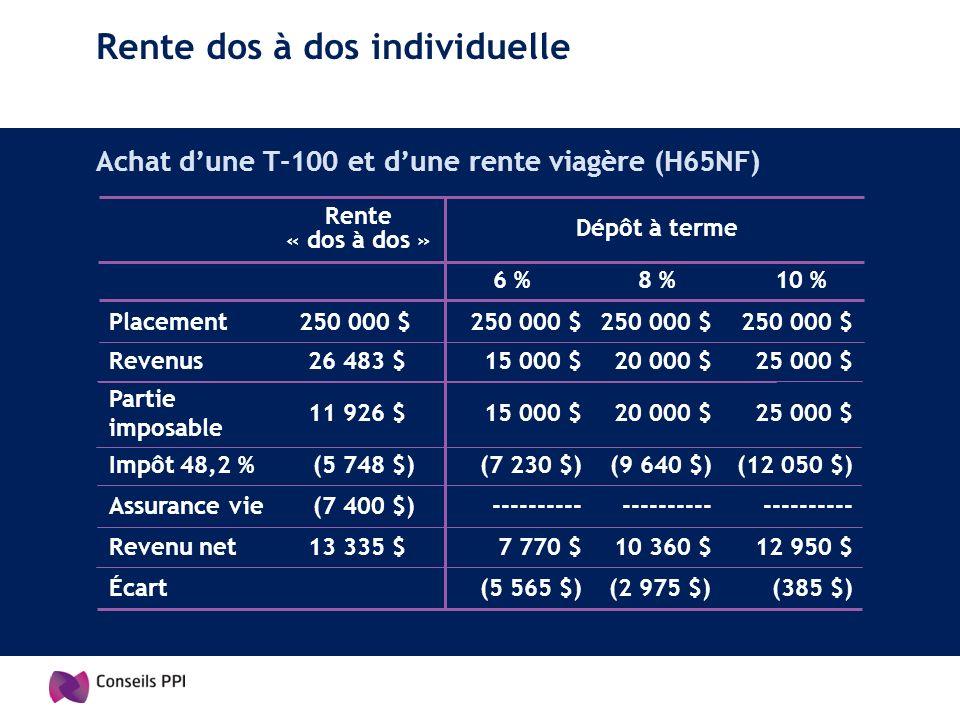 Rente dos à dos individuelle Achat dune T-100 et dune rente viagère (H65NF) Rente « dos à dos » Dépôt à terme 6 %8 %10 % Placement250 000 $ Revenus26