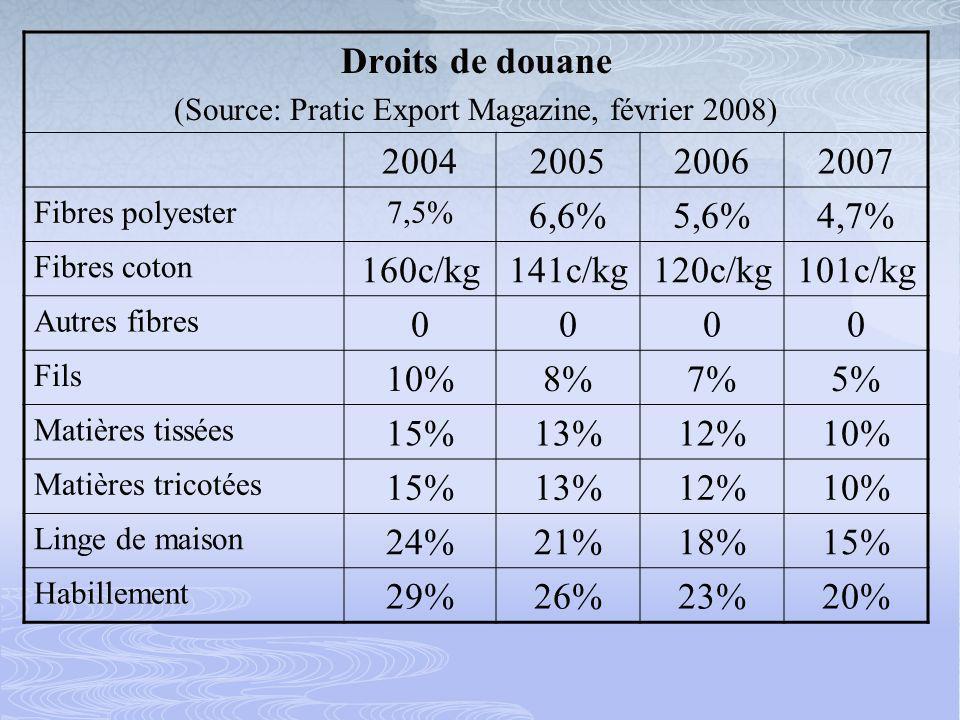 Droits de douane (Source: Pratic Export Magazine, février 2008) 2004200520062007 Fibres polyester7,5% 6,6%5,6%4,7% Fibres coton 160c/kg141c/kg120c/kg101c/kg Autres fibres 0000 Fils 10%8%7%5% Matières tissées 15%13%12%10% Matières tricotées 15%13%12%10% Linge de maison 24%21%18%15% Habillement 29%26%23%20%